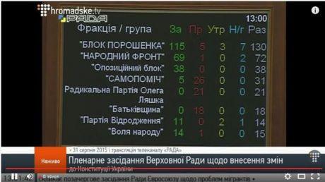 Парламент Украины принял изменения в Конституцию в первом чтении